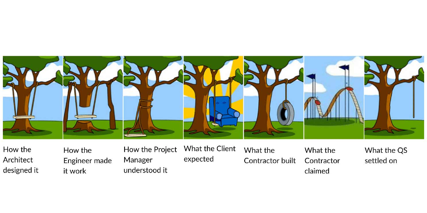 Construction Expectations